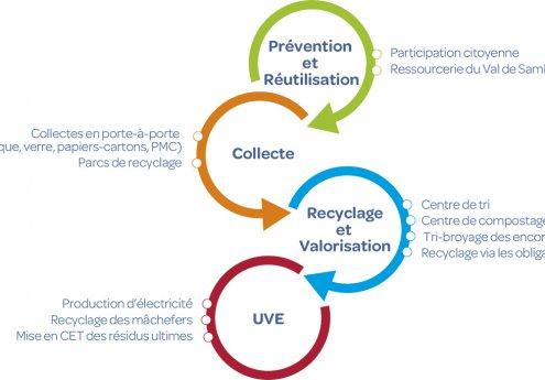 Le schéma de la gestion intégrée des déchets à l'ICDI