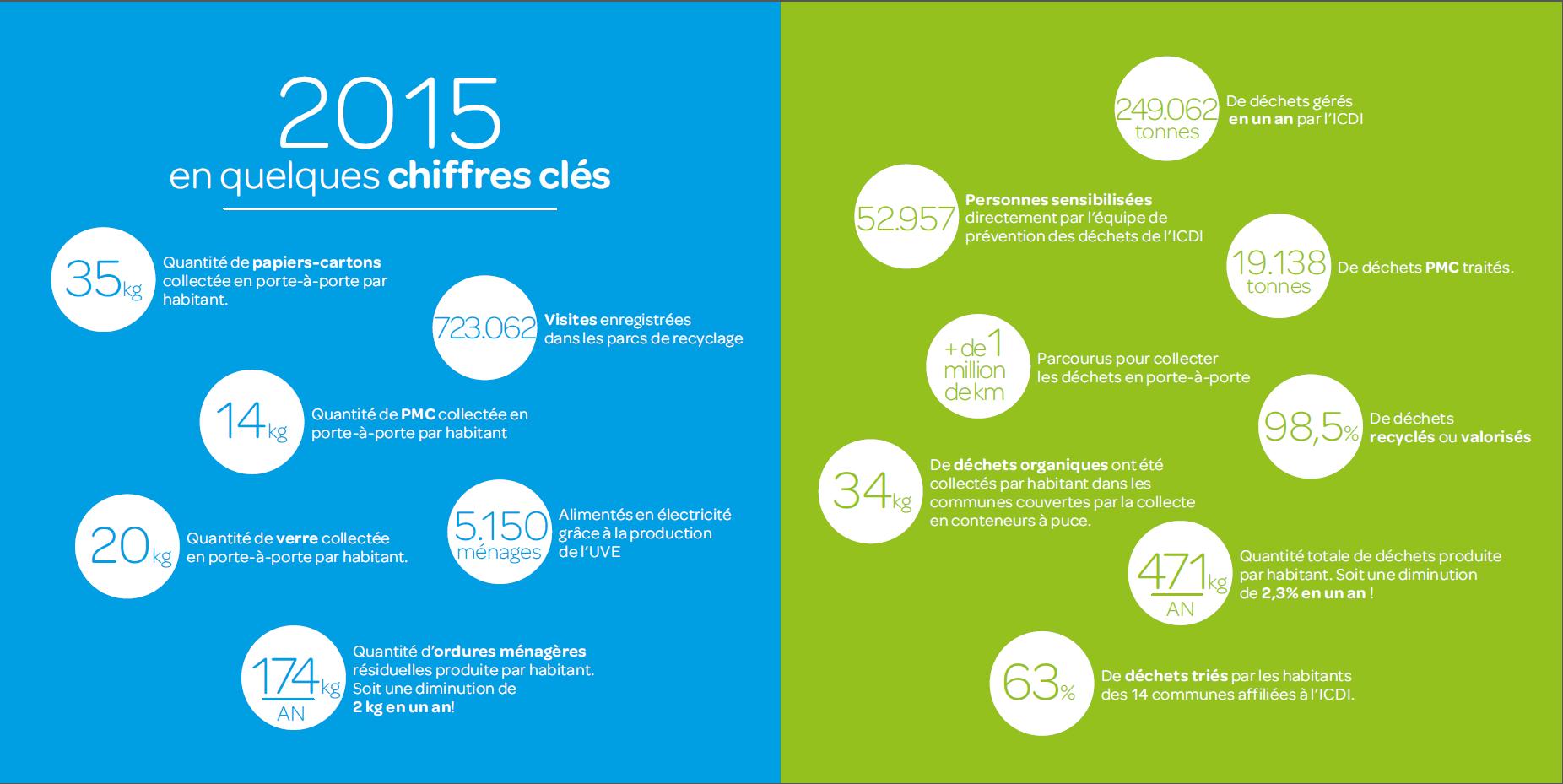 Les chiffres clés de l'ICDI en 2015 !